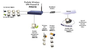 wireless vpn